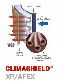 Materials - Climashield XP/APEX